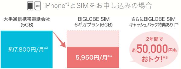 iPhoneの利用料金 ビッグローブモバイルと大手キャリアの比較