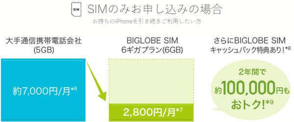 iPhoneの利用料金 ビッグローブモバイルと大手キャリアの比較2