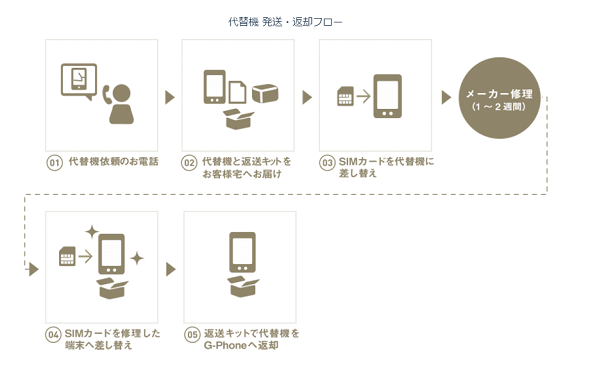 g-phoneの代替機