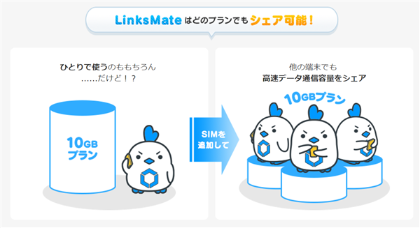 LINKSMATE SHAREPLAN